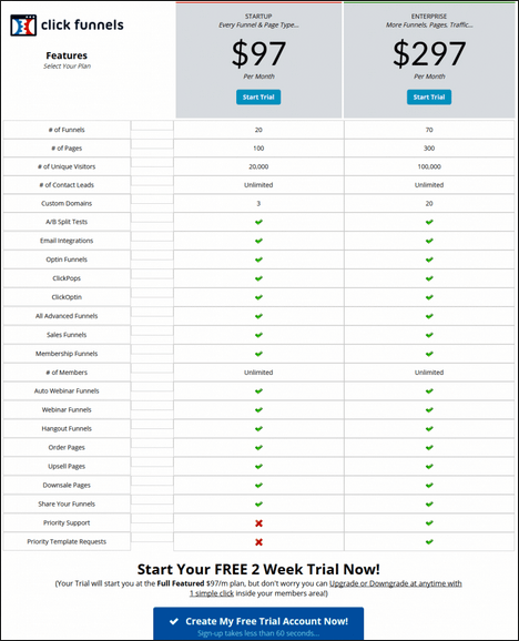 The Clickfunnels pricing chart
