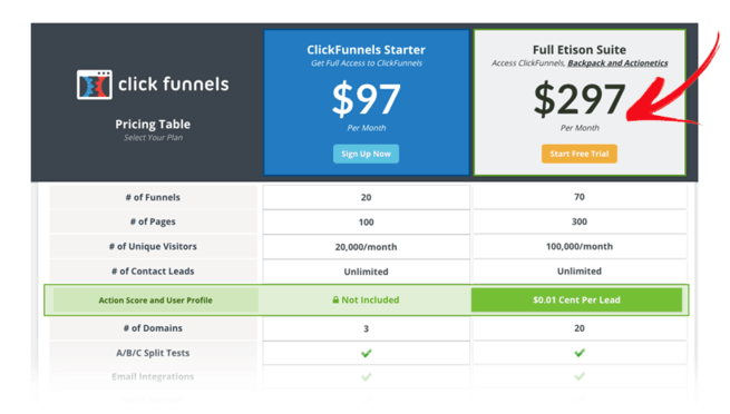The Clickfunnels pricing table